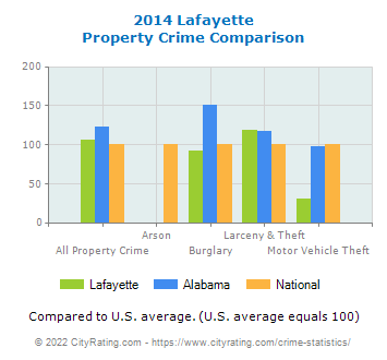 Lafayette Property Crime vs. State and National Comparison