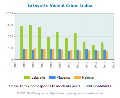 Lafayette Violent Crime vs. State and National Per Capita