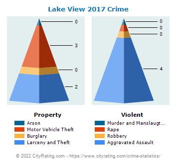 Lake View Crime 2017