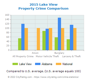 Lake View Property Crime vs. State and National Comparison