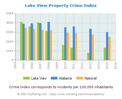 Lake View Property Crime vs. State and National Per Capita
