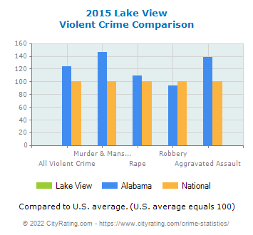 Lake View Violent Crime vs. State and National Comparison