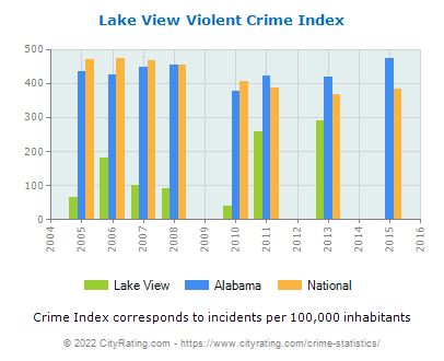 Lake View Violent Crime vs. State and National Per Capita