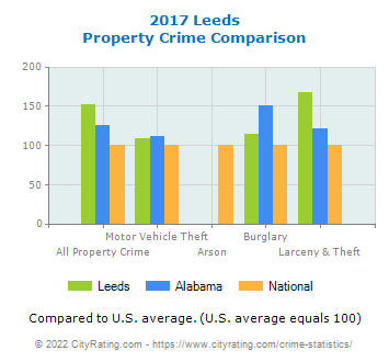 Leeds Property Crime vs. State and National Comparison