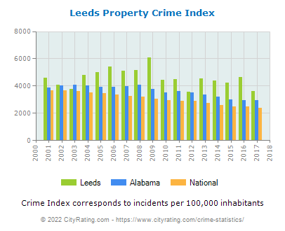 Leeds Property Crime vs. State and National Per Capita