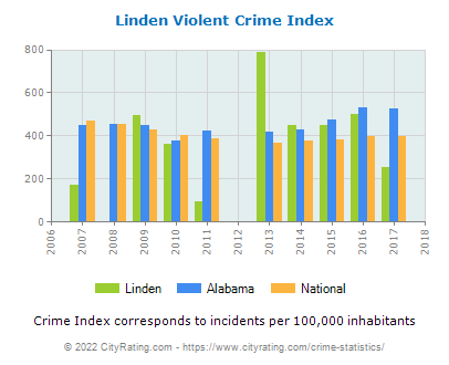 Linden Violent Crime vs. State and National Per Capita