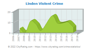 Linden Violent Crime