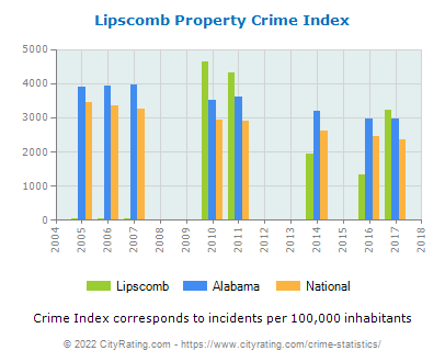 Lipscomb Property Crime vs. State and National Per Capita
