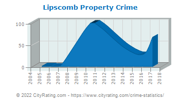 Lipscomb Property Crime
