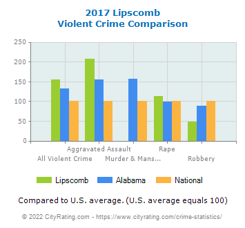 Lipscomb Violent Crime vs. State and National Comparison