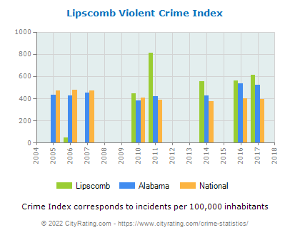 Lipscomb Violent Crime vs. State and National Per Capita