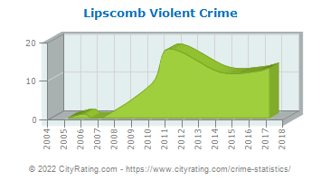 Lipscomb Violent Crime