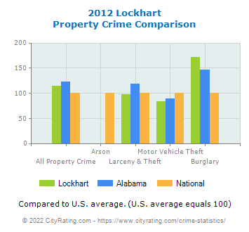 Lockhart Property Crime vs. State and National Comparison