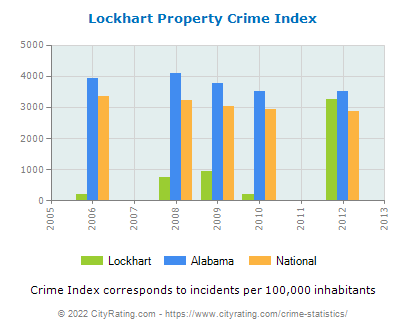Lockhart Property Crime vs. State and National Per Capita