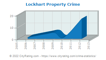 Lockhart Property Crime