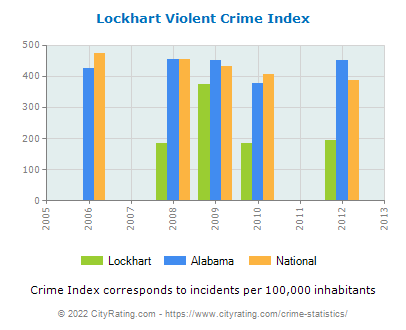 Lockhart Violent Crime vs. State and National Per Capita