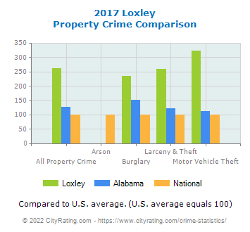 Loxley Property Crime vs. State and National Comparison