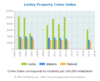 Loxley Property Crime vs. State and National Per Capita