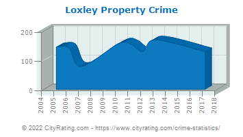 Loxley Property Crime