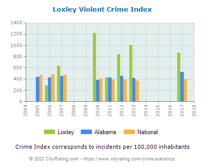 Loxley Violent Crime vs. State and National Per Capita