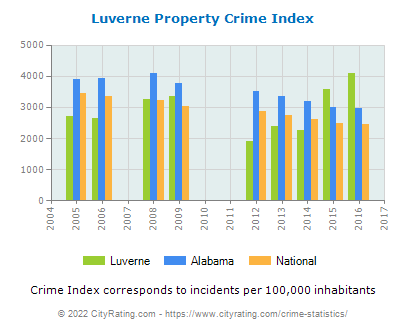 Luverne Property Crime vs. State and National Per Capita
