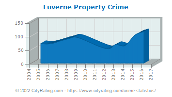 Luverne Property Crime