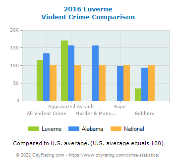 Luverne Violent Crime vs. State and National Comparison