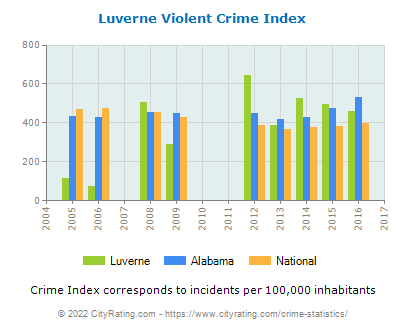 Luverne Violent Crime vs. State and National Per Capita