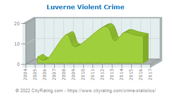 Luverne Violent Crime
