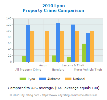Lynn Property Crime vs. State and National Comparison