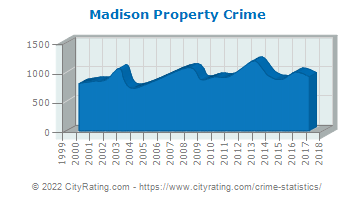 Madison Property Crime