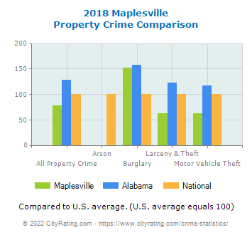 Maplesville Property Crime vs. State and National Comparison