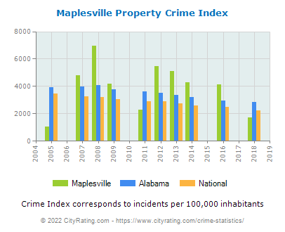 Maplesville Property Crime vs. State and National Per Capita