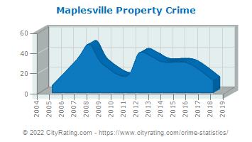 Maplesville Property Crime