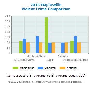 Maplesville Violent Crime vs. State and National Comparison