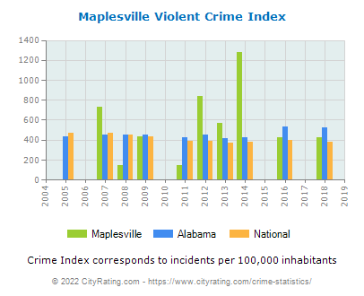 Maplesville Violent Crime vs. State and National Per Capita