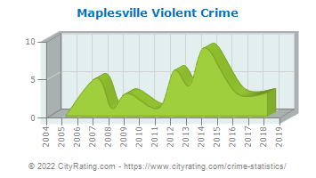 Maplesville Violent Crime