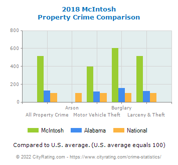 McIntosh Property Crime vs. State and National Comparison