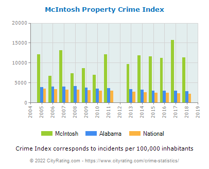 McIntosh Property Crime vs. State and National Per Capita