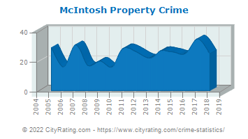 McIntosh Property Crime