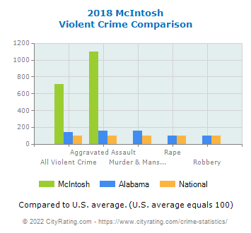 McIntosh Violent Crime vs. State and National Comparison