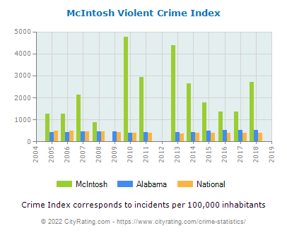 McIntosh Violent Crime vs. State and National Per Capita