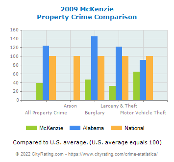 McKenzie Property Crime vs. State and National Comparison