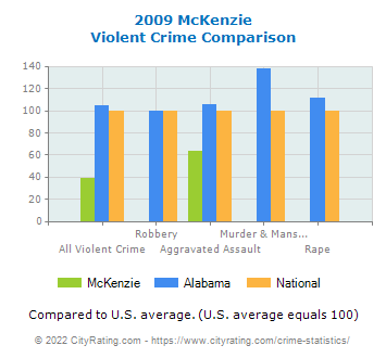 McKenzie Violent Crime vs. State and National Comparison