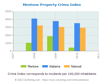 Mentone Property Crime vs. State and National Per Capita