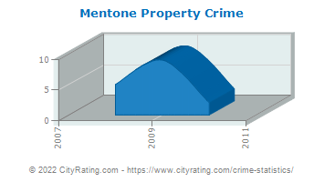 Mentone Property Crime