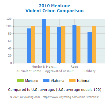 Mentone Violent Crime vs. State and National Comparison