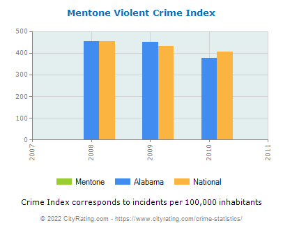 Mentone Violent Crime vs. State and National Per Capita