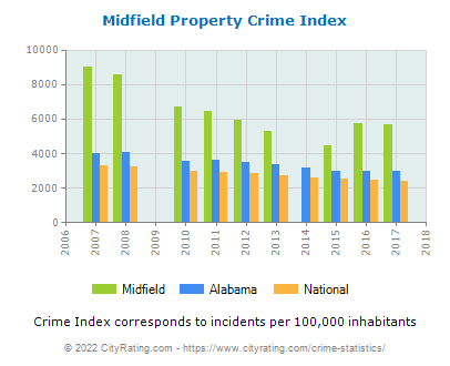Midfield Property Crime vs. State and National Per Capita