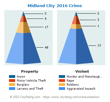 Midland City Crime 2016